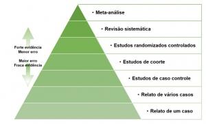 Pirâmide de evidências científicas - odontologia baseada em evidências