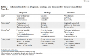 Quadro Green - Diagnóstico, Etiologia e Tratamento da ATM