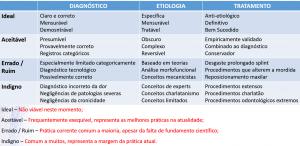 Quadro Green - Diagnóstico, Etiologia e Tratamento da ATM (Traduzido)